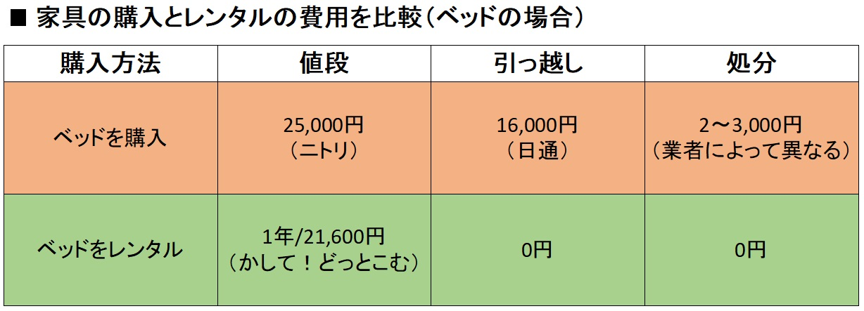 家具のレンタルと購入にかかる費用を比較した図