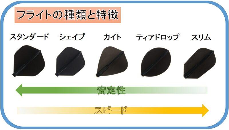 フライトの種類と特徴