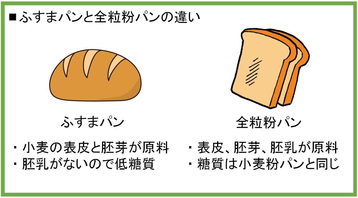 ふすまパンと全粒粉パンの違い