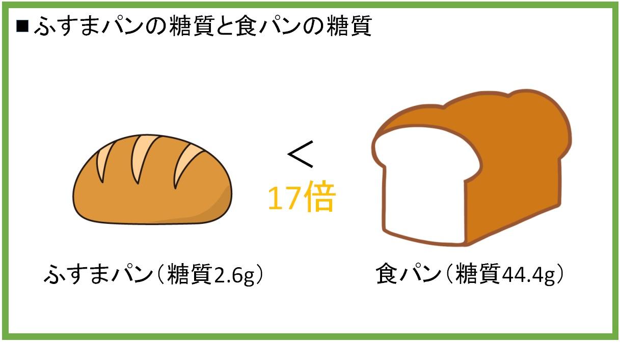 ふすまパンの糖質と食パンの糖質を比較