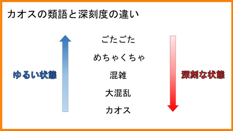 カオスの類語を比較した図