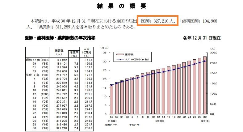 医師の人口を表したグラフ